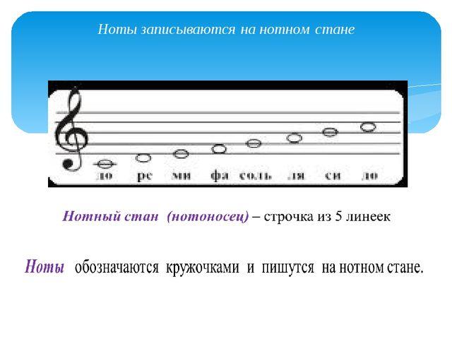 Ноты записываются на нотном стане