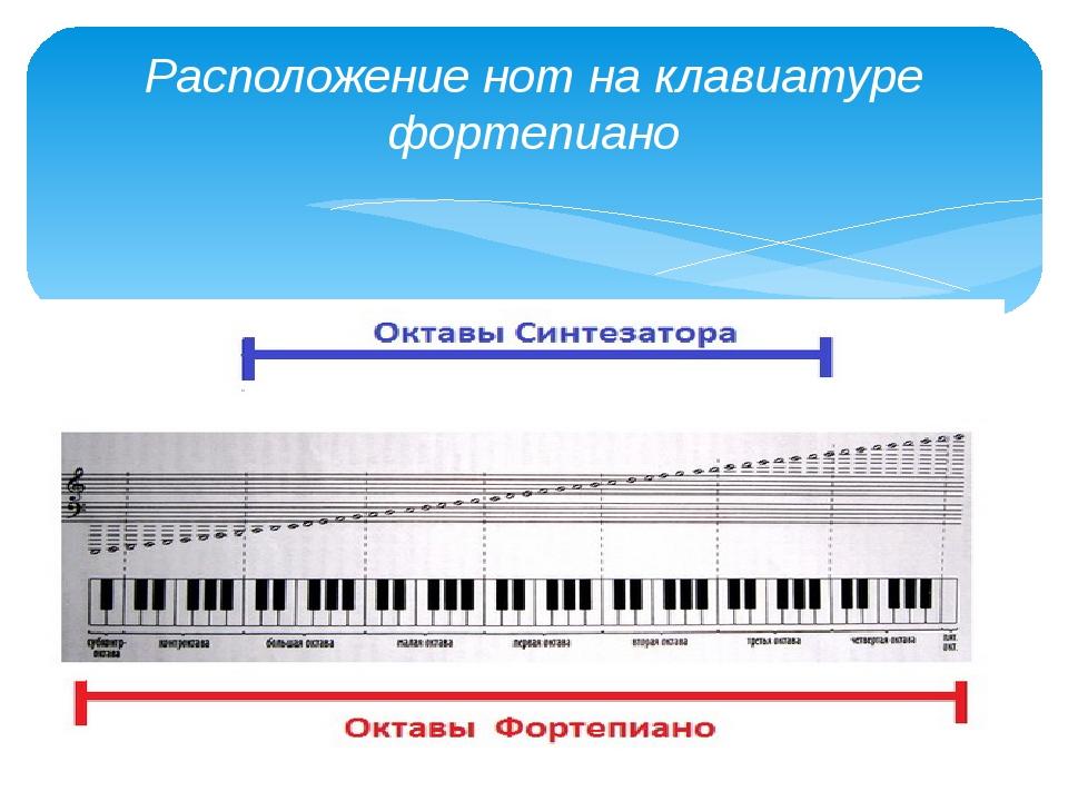 занимаю сторону 32 клавиши сколько октав пел