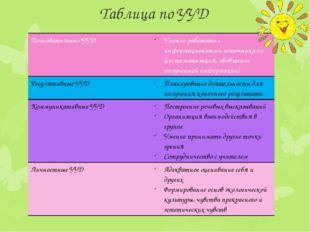 Таблица по УУД Познавательные УУД Умение работать с информационными источника