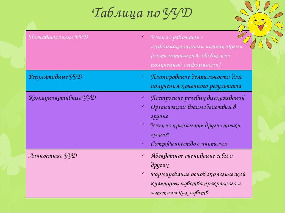 Таблица по УУД Познавательные УУД Умение работать с информационными источника...