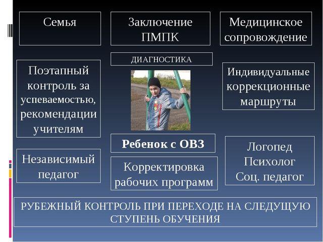 Ребенок с ОВЗ ДИАГНОСТИКА Корректировка рабочих программ Заключение ПМПК Семь...