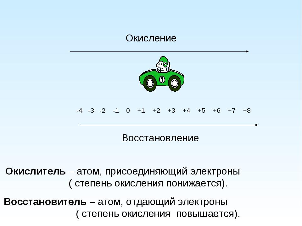 -4 -3 -2 -1 0 +1 +2 +3 +4 +5 +6 +7 +8 Окисление Окислитель – атом, присоедин...