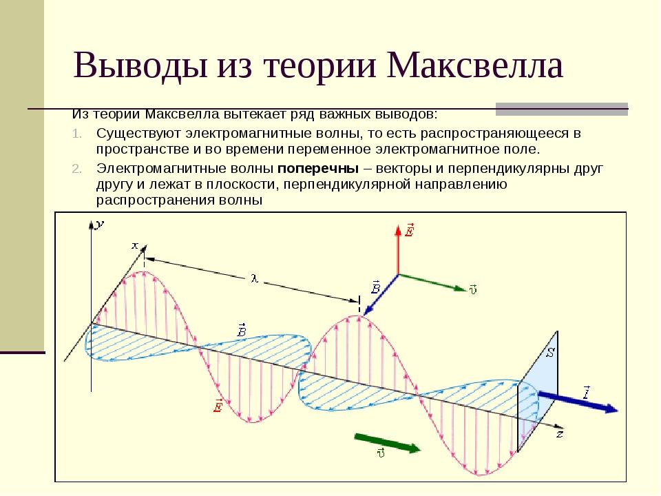 Выводы из теории Максвелла Из теории Максвелла вытекает ряд важных выводов: С...