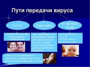 Пути передачи вируса Через кровь Половой От матери к плоду - при переливании