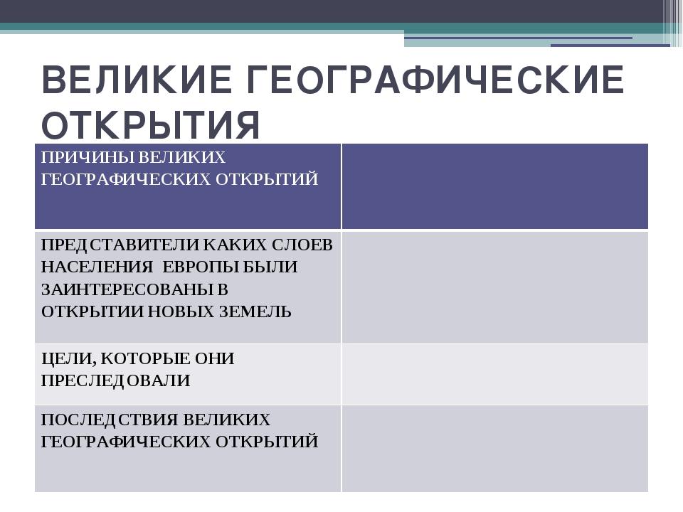 ВЕЛИКИЕ ГЕОГРАФИЧЕСКИЕ ОТКРЫТИЯ ПРИЧИНЫ ВЕЛИКИХ ГЕОГРАФИЧЕСКИХ ОТКРЫТИЙ ПРЕДС...