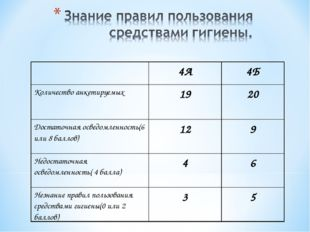 4А4Б Количество анкетируемых1920 Достаточная осведомленность(6 или 8 балл