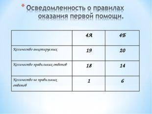 4А4Б Количество анкетируемых1920 Количество правильных ответов1814 Коли