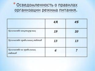 4А4Б Количество анкетируемых1920 Количество правильных ответов1313 Коли