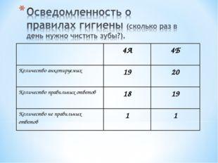4А4Б Количество анкетируемых1920 Количество правильных ответов1819 Коли