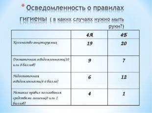 4А4Б Количество анкетируемых1920 Достаточная осведомленность(10 или 8 бал