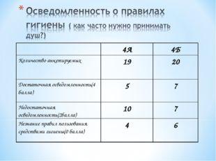 4А4Б Количество анкетируемых1920 Достаточная осведомленность(4 балла)57