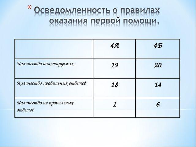 4А4Б Количество анкетируемых1920 Количество правильных ответов1814 Коли...