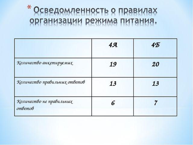 4А4Б Количество анкетируемых1920 Количество правильных ответов1313 Коли...