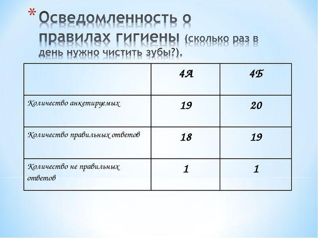 4А4Б Количество анкетируемых1920 Количество правильных ответов1819 Коли...