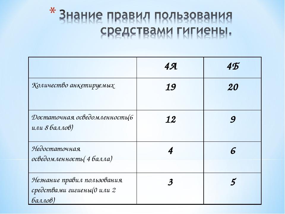 4А4Б Количество анкетируемых1920 Достаточная осведомленность(6 или 8 балл...