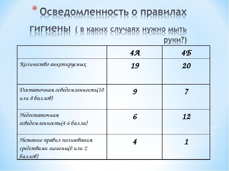 4А4Б Количество анкетируемых1920 Достаточная осведомленность(10 или 8 бал...