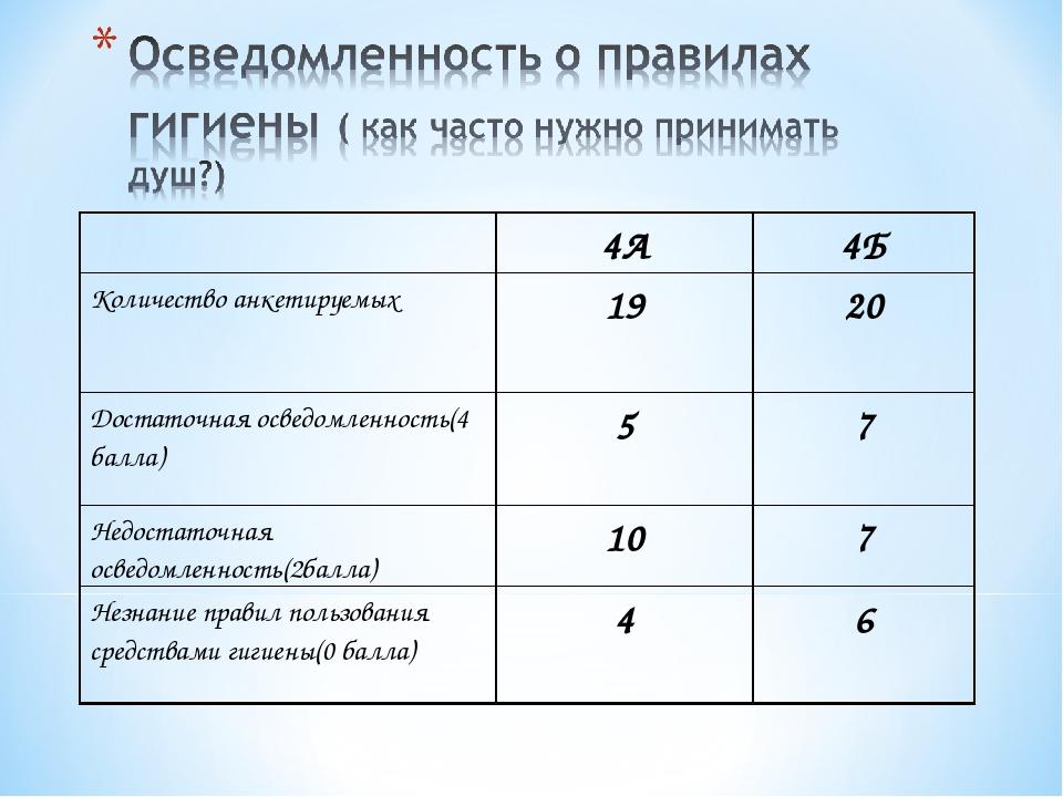 4А4Б Количество анкетируемых1920 Достаточная осведомленность(4 балла)57...