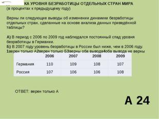 ДИНАМИКА УРОВНЯБЕЗРАБОТИЦЫ ОТДЕЛЬНЫХ СТРАН МИРА (в процентах к предыдущему г