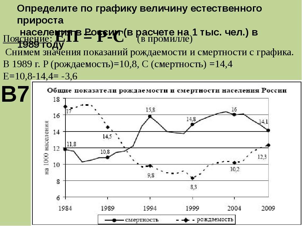 Определите по графику величину естественного прироста населения в России (в р...