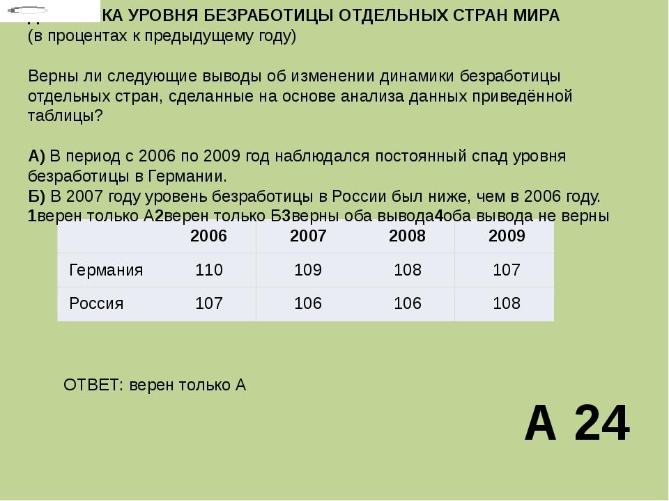 ДИНАМИКА УРОВНЯБЕЗРАБОТИЦЫ ОТДЕЛЬНЫХ СТРАН МИРА (в процентах к предыдущему г...