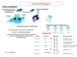 СОЕДИНЕНИЕ ЗАМЕЩЕНИЕ Углеводороды АЛКЕНЫ С2Н4 до С4Н8 – газы,С5Н10 – жидкости