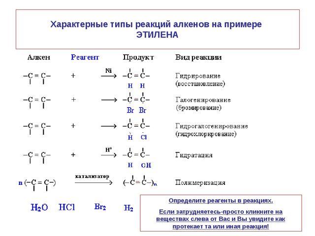 Характерные типы реакций алкенов на примере ЭТИЛЕНА Определите реагенты в реа...