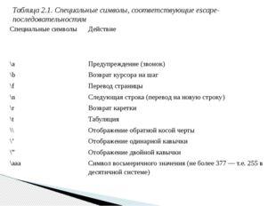 Таблица 2.1. Специальные символы, соответствующие еsсаре-последовательностям