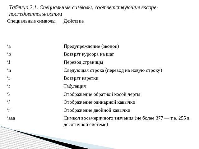 Таблица 2.1. Специальные символы, соответствующие еsсаре-последовательностям...