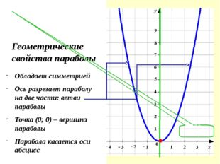 Геометрические свойства параболы Обладает симметрией Ось разрезает параболу