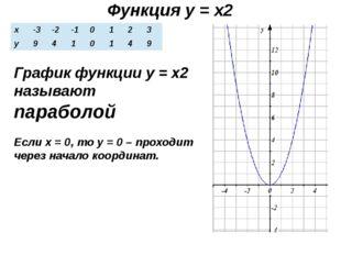 Функция у = х2 График функции у = х2 называют параболой Если х = 0, то у = 0