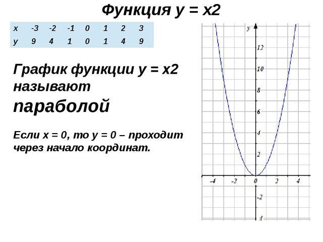 Функция у = х2 График функции у = х2 называют параболой Если х = 0, то у = 0...