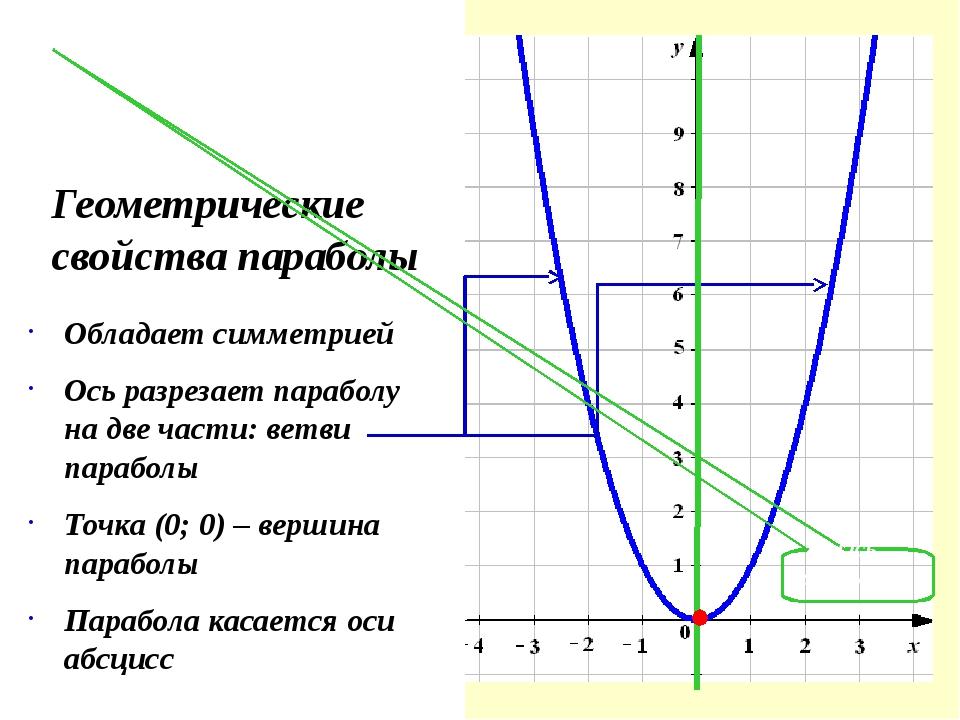 Геометрические свойства параболы Обладает симметрией Ось разрезает параболу...