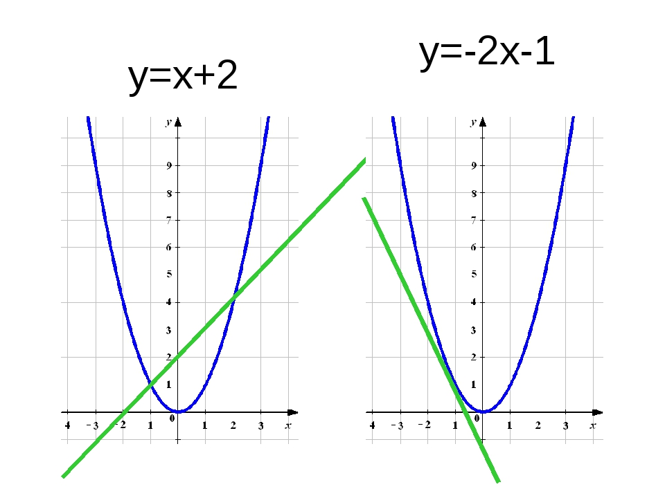 у=-2х-1 у=х+2