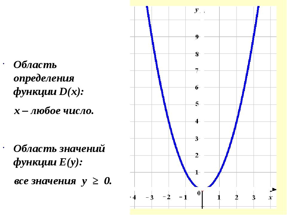 Область определения функции D(х): х – любое число. Область значений функции...