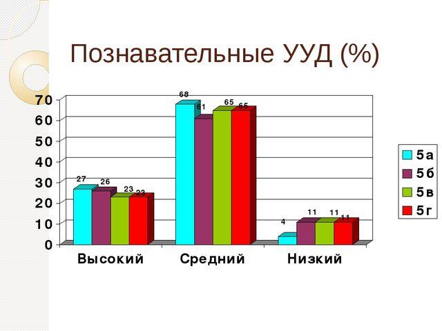 Познавательные УУД (%)