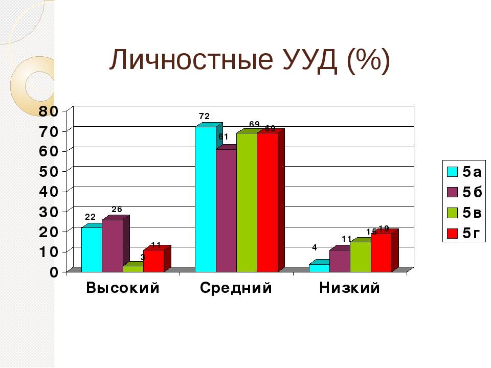 Личностные УУД (%)