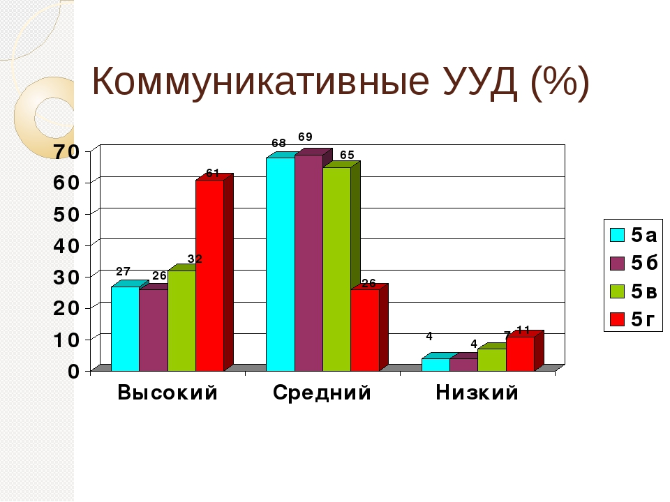 Коммуникативные УУД (%)
