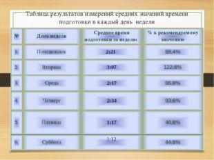 Таблица результатов измерений средних значений времени подготовки в каждый де