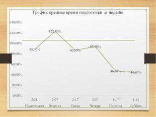 График среднее время подготовки за неделю