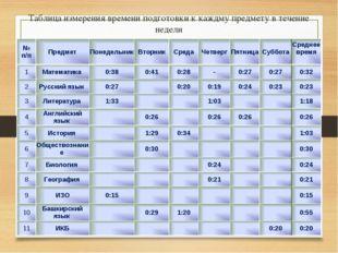 Таблица измерения времени подготовки к каждму предмету в течение недели № п/п