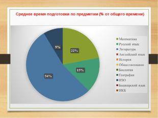 Среднее время подготовки по предметам (% от общего времени)