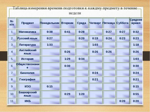 Таблица измерения времени подготовки к каждму предмету в течение недели № п/п...