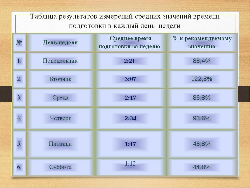 Таблица результатов измерений средних значений времени подготовки в каждый де...