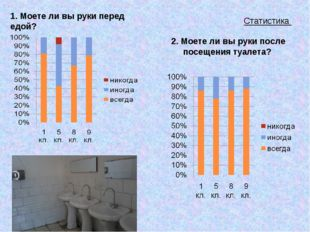 Статистика 1. Моете ли вы руки перед едой? 2. Моете ли вы руки после посещени