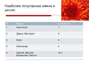 Наиболее популярные имена в школе: № Имена Количество 1 Анастасия 7 2 Дарья,