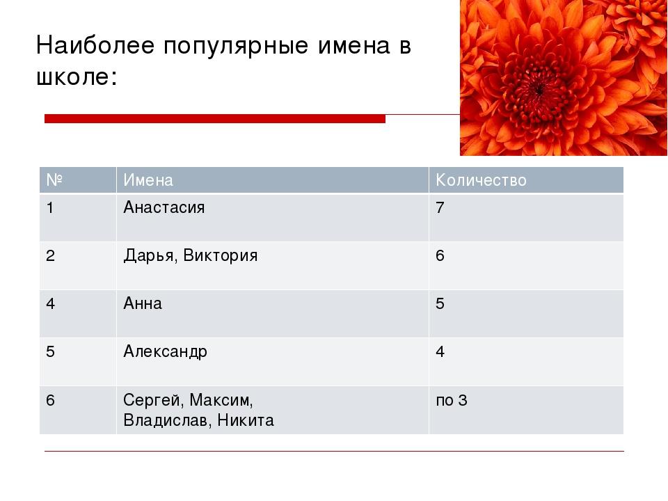 Наиболее популярные имена в школе: № Имена Количество 1 Анастасия 7 2 Дарья,...