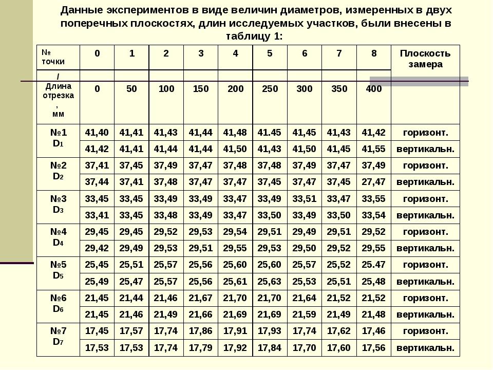 Данные экспериментов в виде величин диаметров, измеренных в двух поперечных п...