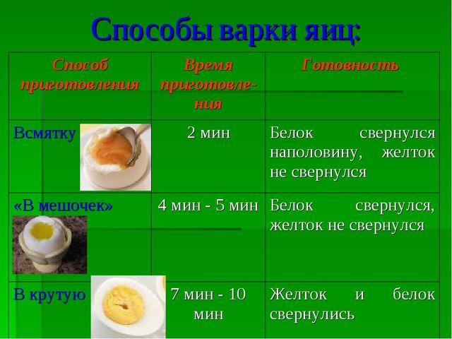 Способы варки яиц: Способ приготовленияВремя приготовле-нияГотовность Всмят...
