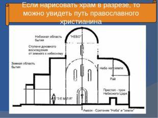 Если нарисовать храм в разрезе, то можно увидеть путь православного христианина