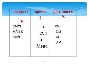 скорость V время t расстояние S км/ч м/сек км/с с сут ч Мин. см км м дм *